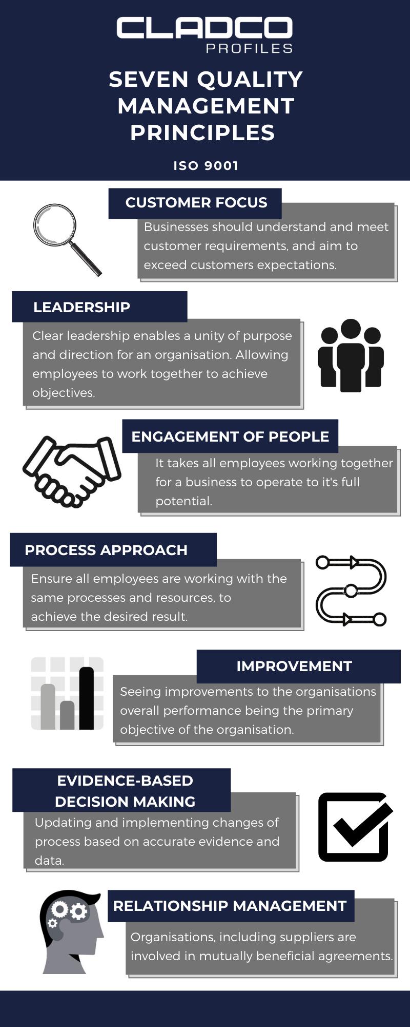 Seven_Quality_Management_Principles_2_