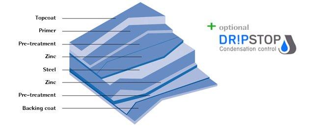 Dripstop Diagram